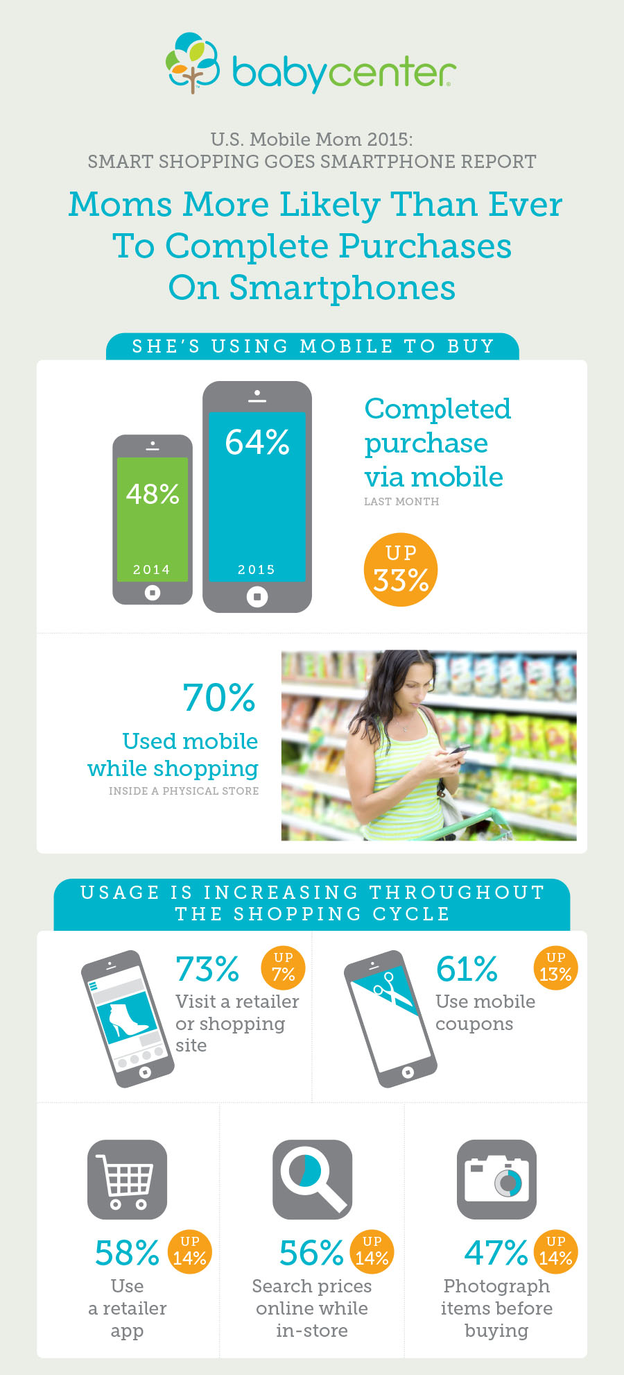 """Email designed to highlight survey titled """"Moms more likely than ever to complete purchases on smartphones"""", using image, icons, and pie charts, top half."""